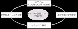 activities_genome
